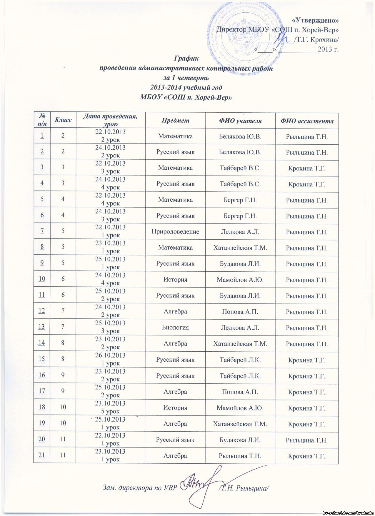 МБОУ СОШ п Хорей Вер Главная страница С 22 по 26 октября 2013 году в школе будут проводиться административные контрольные работы по итогам 1 четверти 2013 2014 учебного года